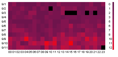 OWS Heatmap (bot) jonathanryan.org